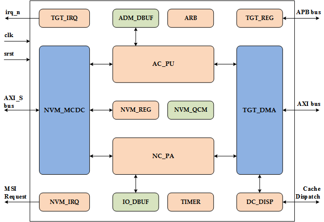 NVMe Target IP Core